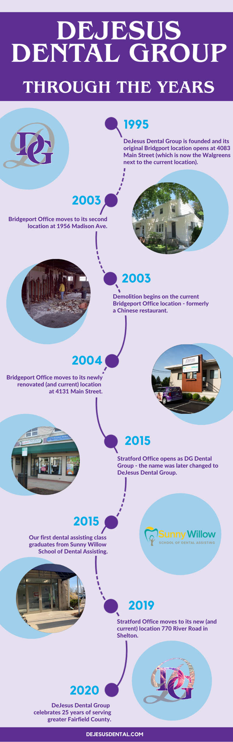 Timeline of the History of DeJesus Dental Group